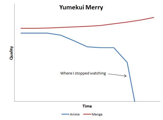 Yumekui Merry graph: quality vs time